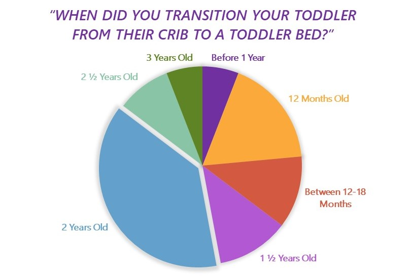 Parents answering poll of when to convert crib to toddler bed